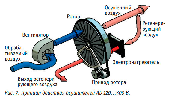 Aдсорбционные осушители Dantherm AD для осушения воздуха при низких температурах.